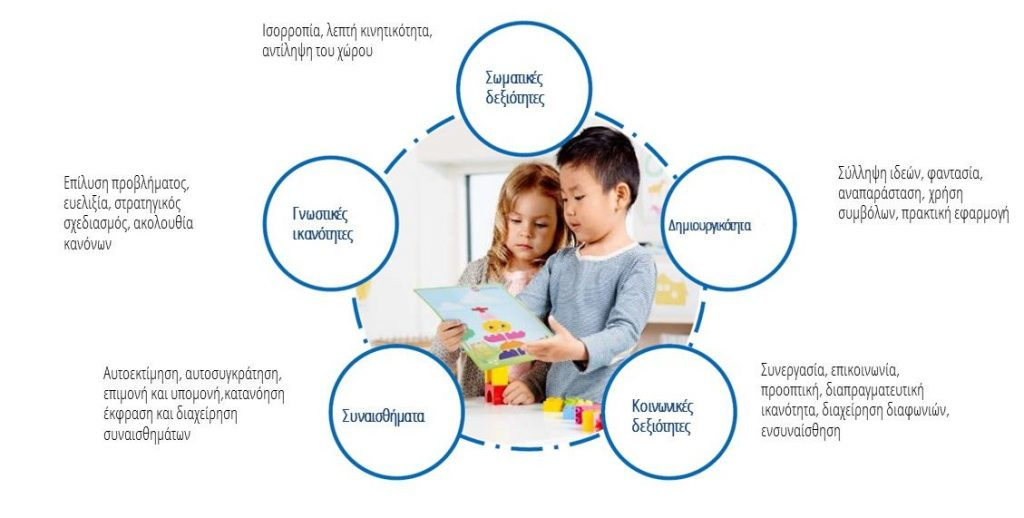 Προγράμματα STEM Education